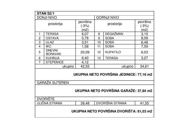 S21 tabela